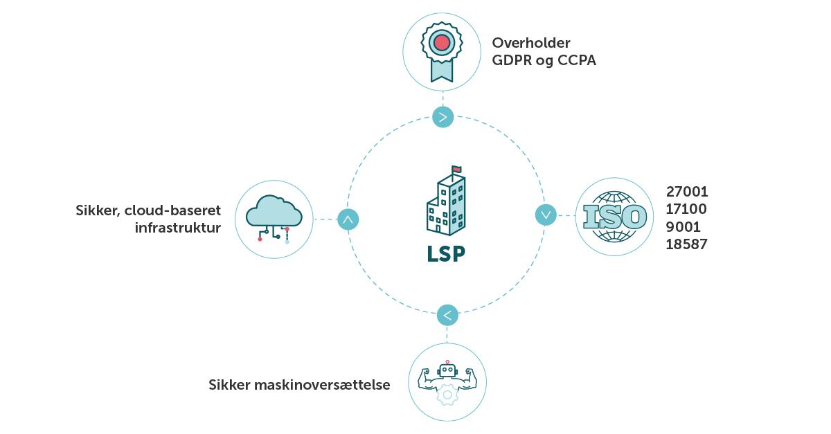 Et diagram over LSP'ers overholdelse af krav og standarder