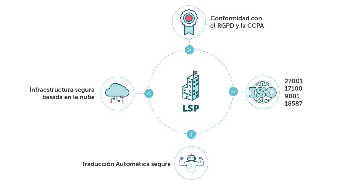 Diagrama de una LSP que cumple con las normativas