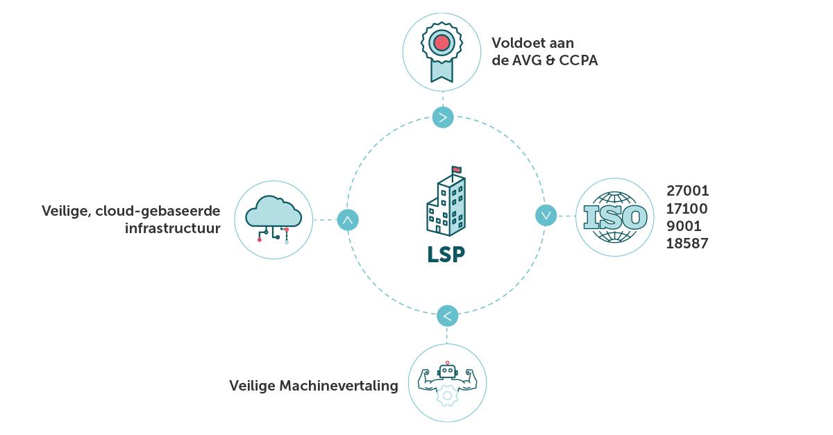 Een overzicht van conforme LSP's