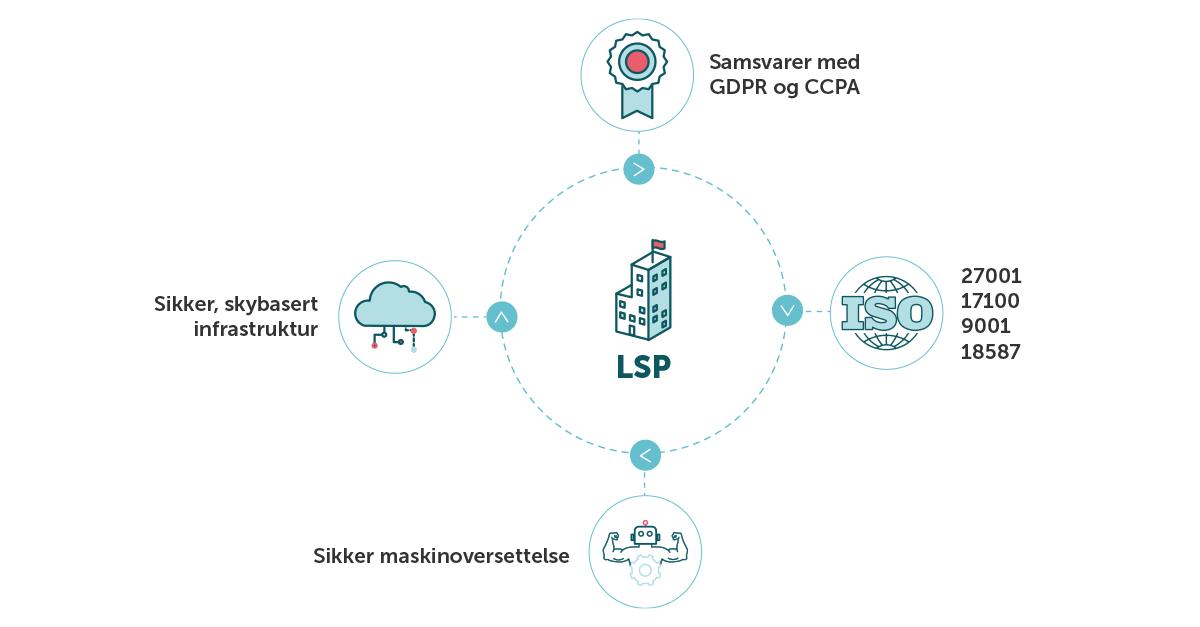 Et LSP-diagram som uppfyller kravene