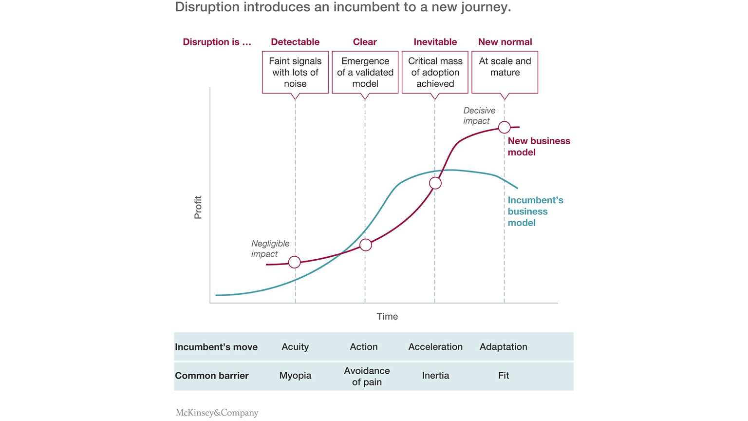 Disruption Introduces an Incumbernt New Journey