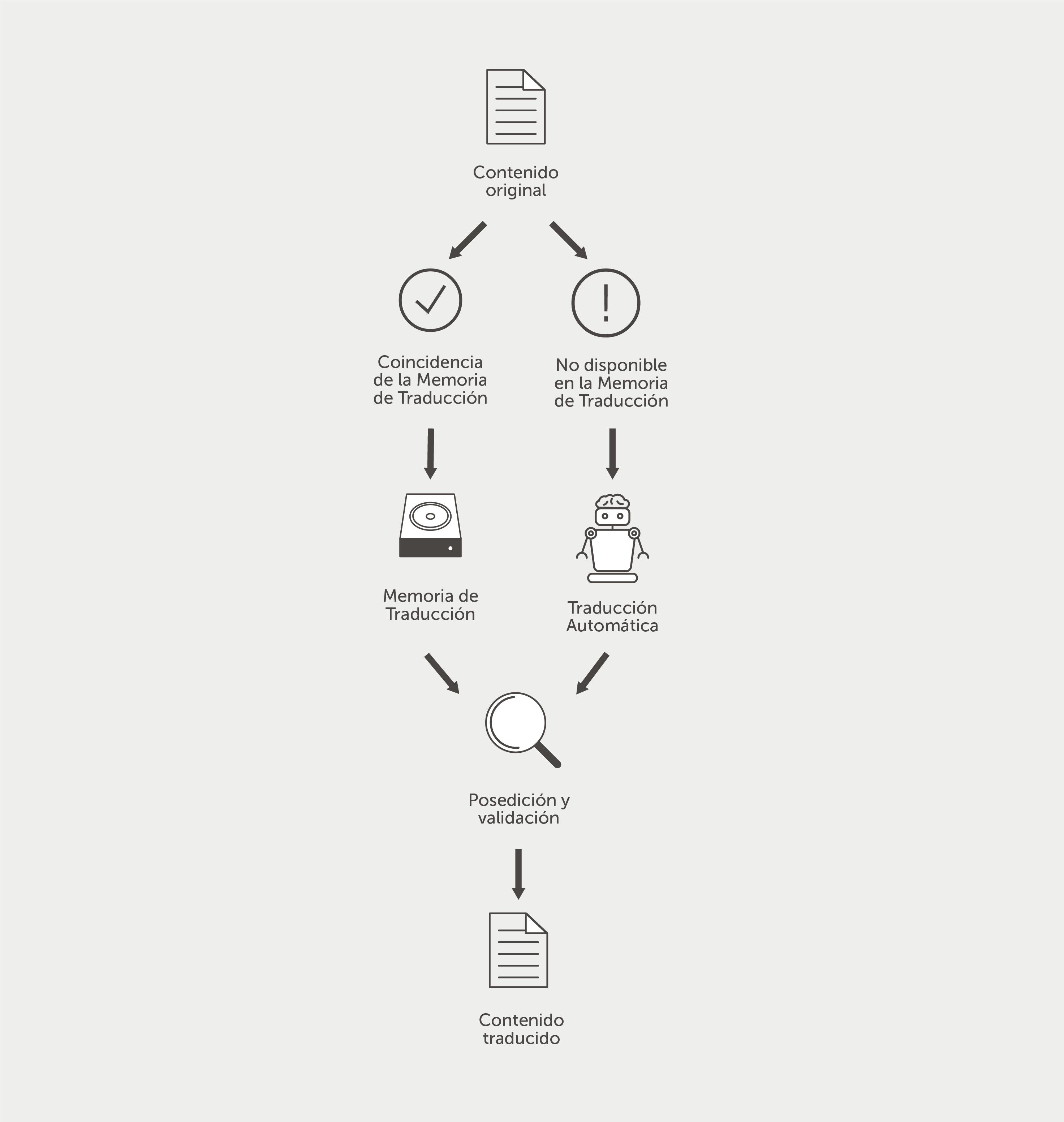 Proceso de traducción típico con TA