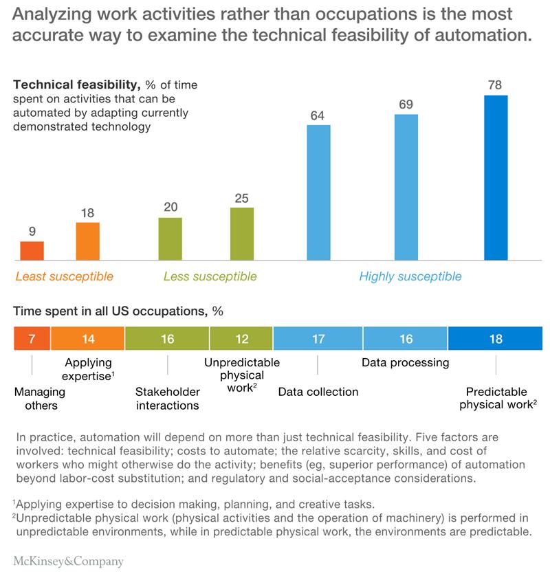 Automatización de McKinsey