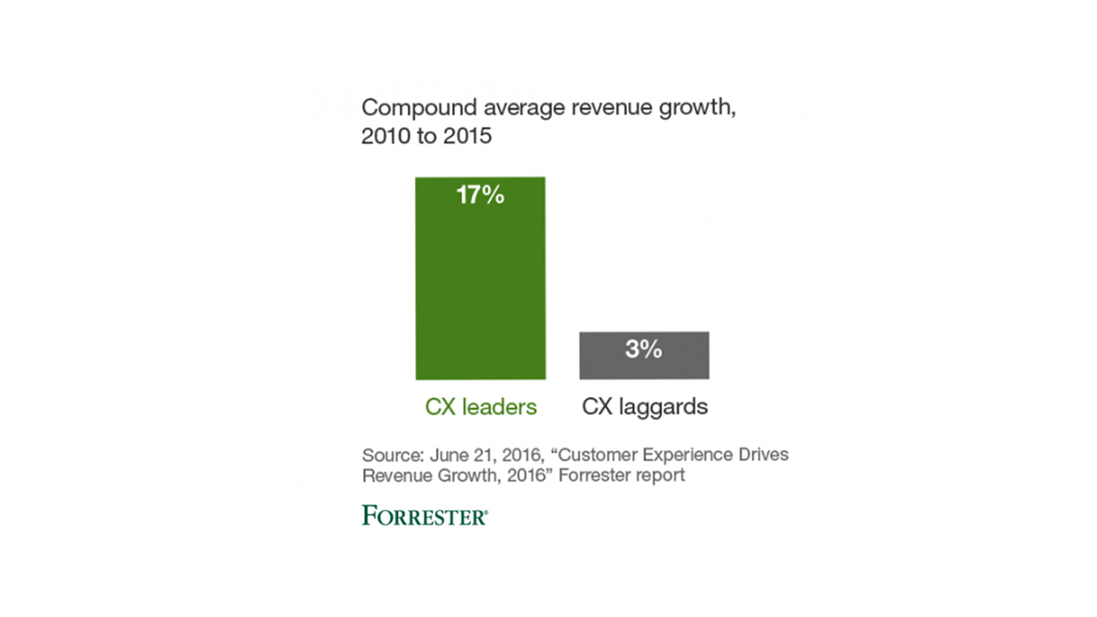 CX leaders grow revenue faster than CX laggards