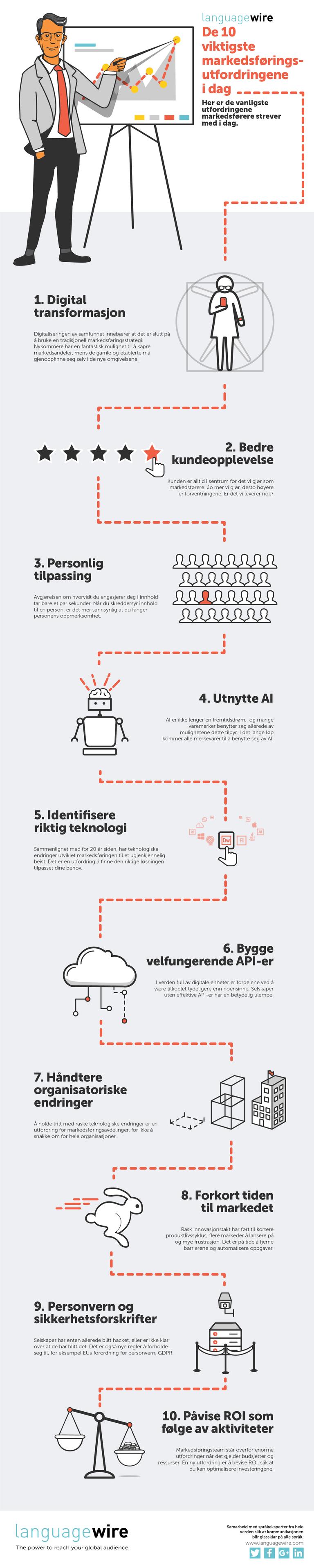 De 10 viktigste markedsføringsutfordringene i dag