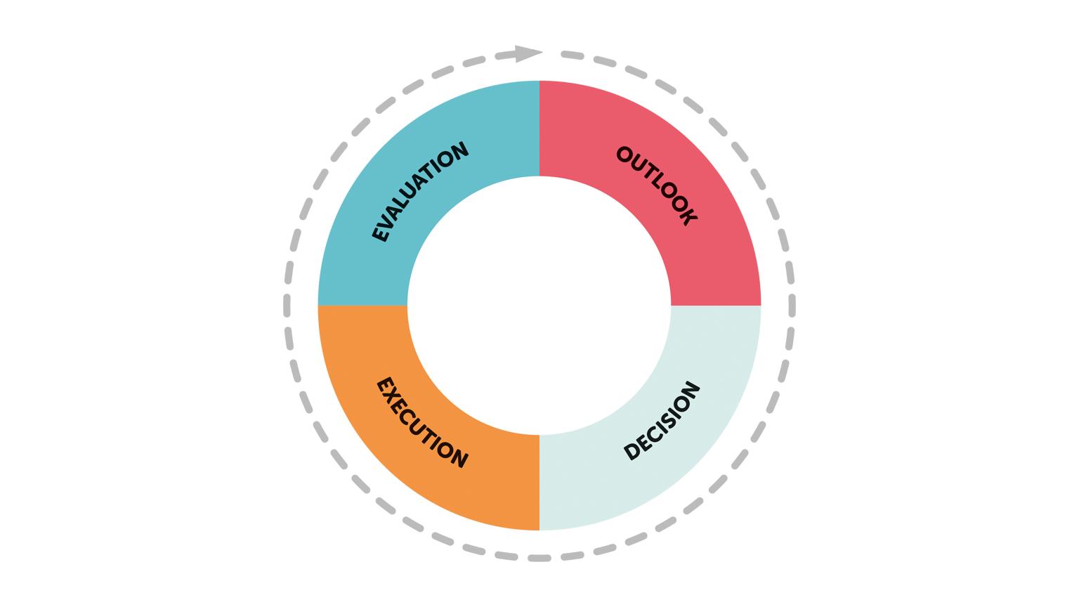 Evaluering – Oversikt – Iverksetting – Beslutning