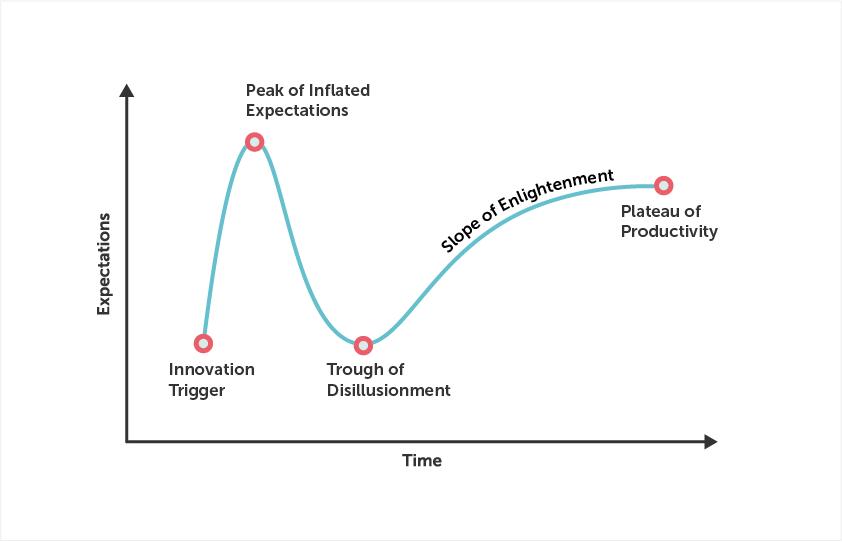 Graphic interpreting technology hype (source: Gartner)