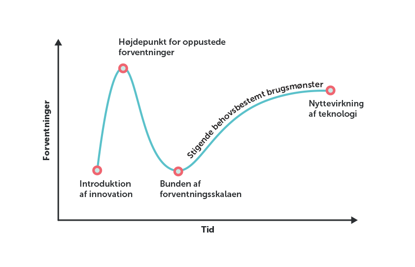 Grafik over tekonologi-hype (kilde: Gartner)
