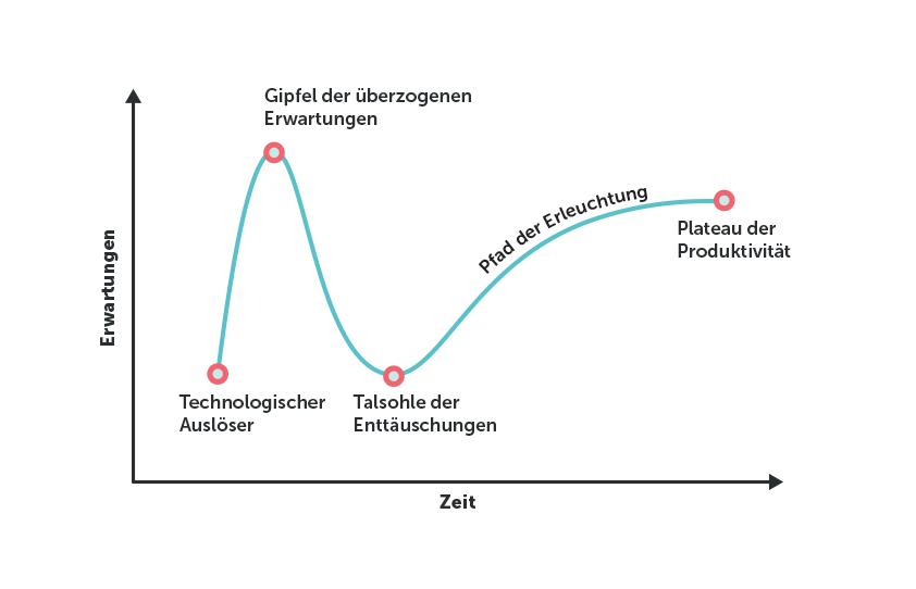 Graphic Interpretation Technology Hype (Quelle: Gartner)