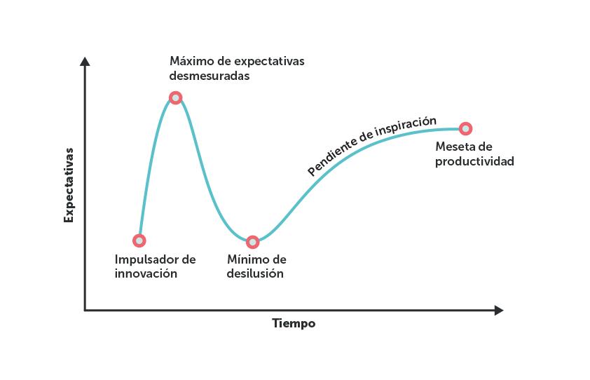 Interpretación gráfica de la sobreexpectación de la tecnología (fuente: Gartner)