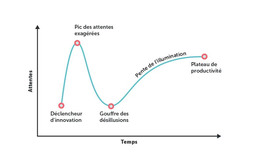 Interprétation graphique de la «hype» technologique (source: Gartner)