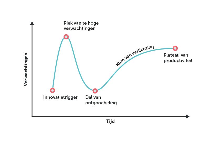 Afbeelding Hype technologie interpreteren (bron: Gartner)