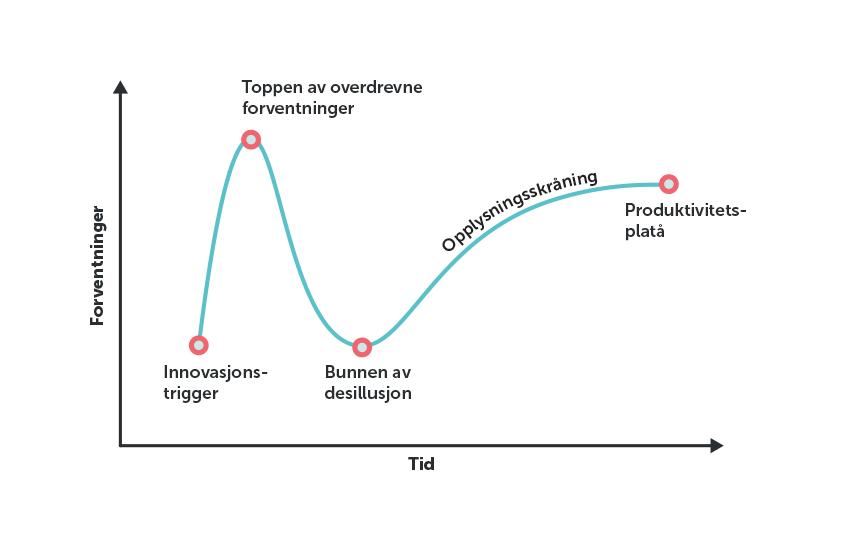 Grafisk tolketeknologi hype (kilde: Gartner)