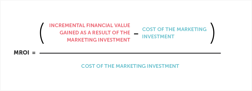 A method for calculating marketing ROI. Source: HBR