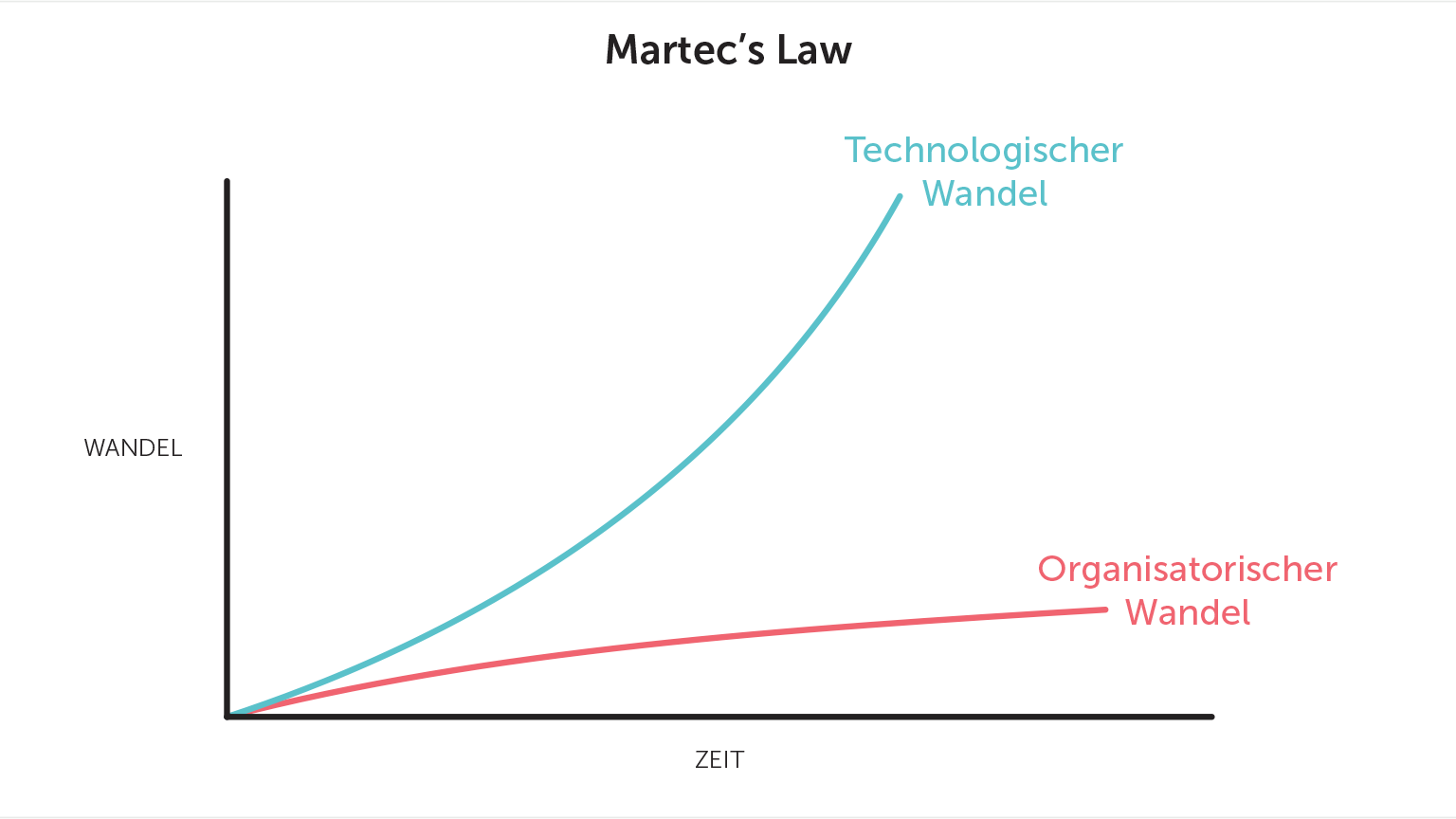 Martec's Law graphic