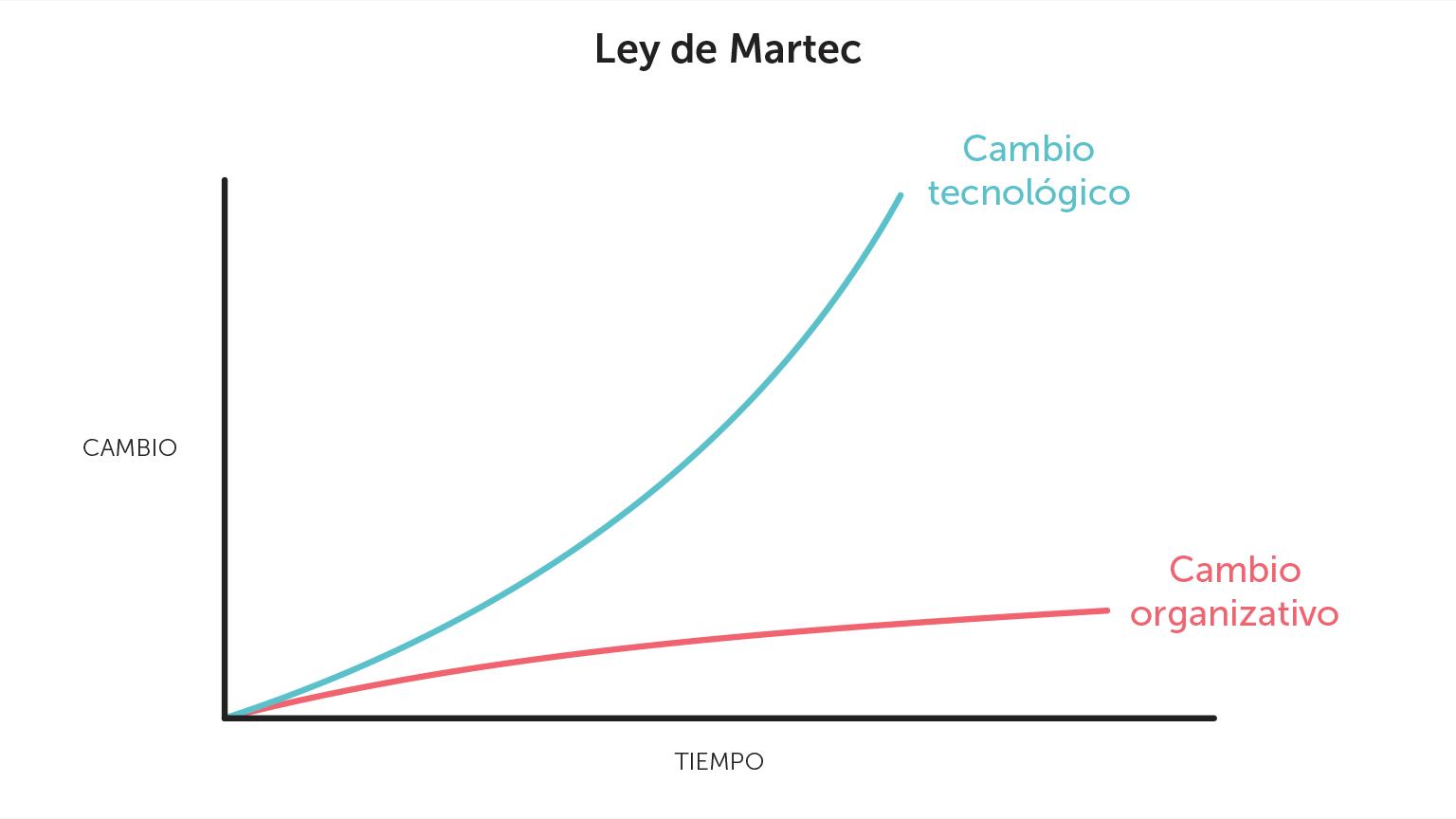 Gráfico de la ley de Martec