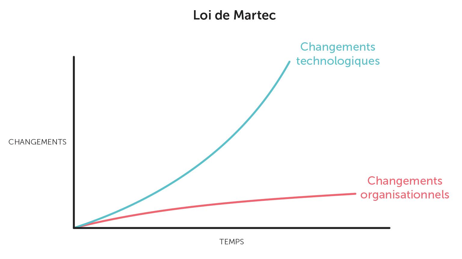 Graphique de la loi de Martec