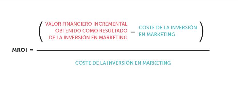 Un método para calcular el retorno de la inversión de marketing. Fuente: HBR