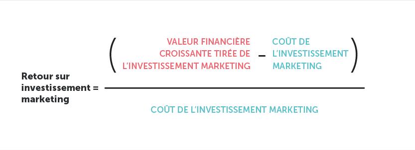 Une méthode pour calculer le retour sur investissement du marketing. Source: HBR