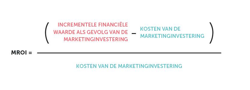 Een methode voor berekening van marketing-ROI Bron: HBR