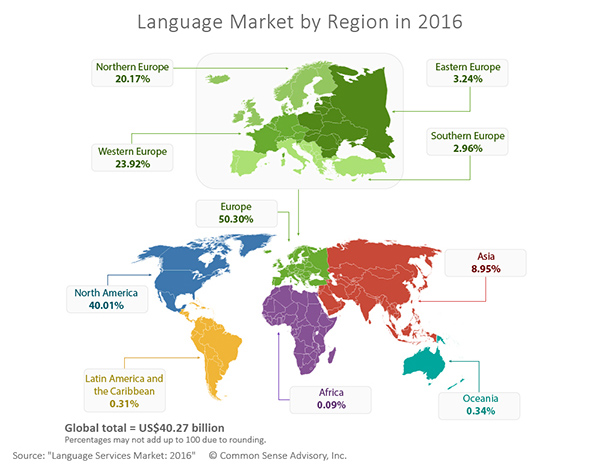 Language Services Market by Region