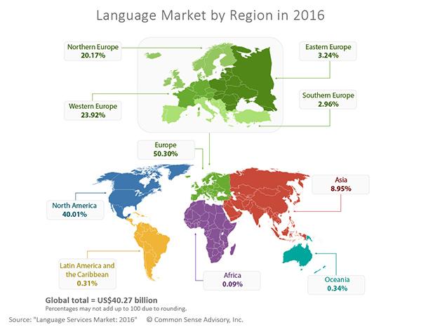 Language Services Market by Region