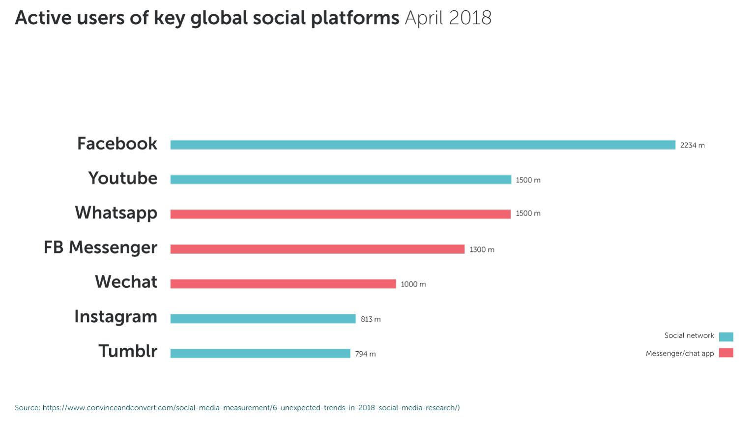 Aktiva användare på viktiga sociala plattformar