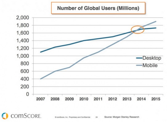 comScore - global users prefer mobile to desktop