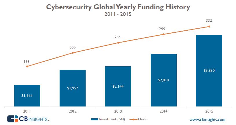 Finansieringshistorikk for nettsikkerhet