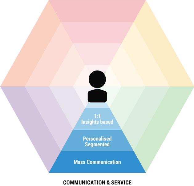 Omnichannel Communication Service