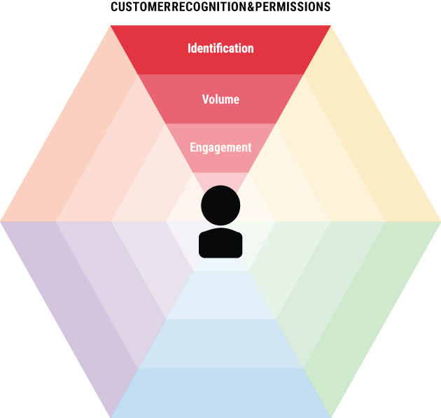 Omnichannel Customer Recognition Permissions
