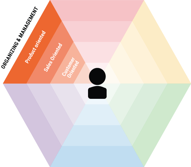 Omnichannel Organizing Management