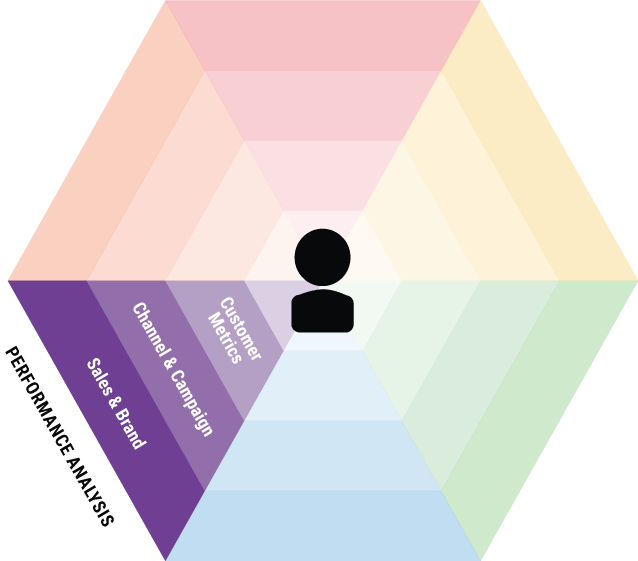 Omnichannel Performance Analysis