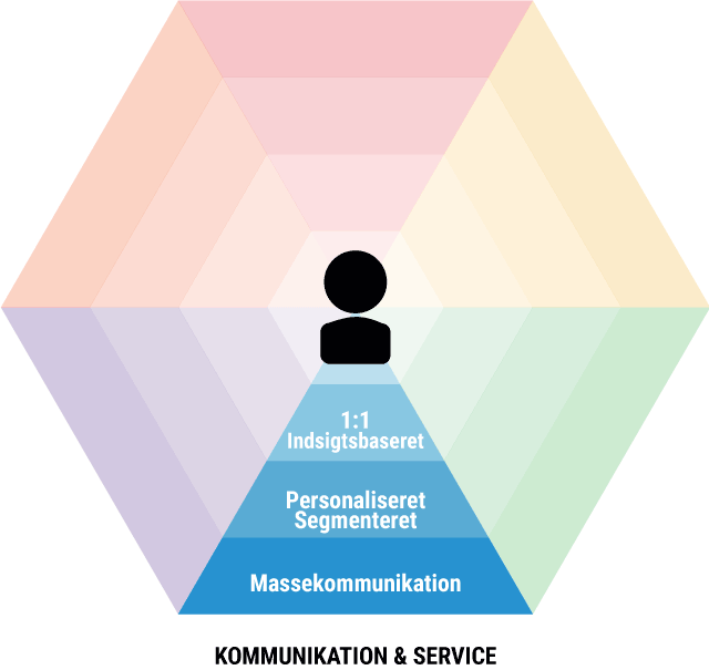 Omnichannel kommunikation-service