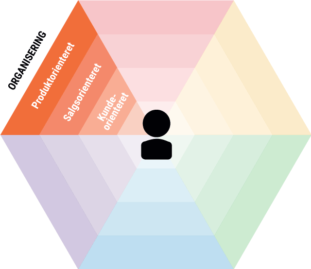 Omnichannel organisering