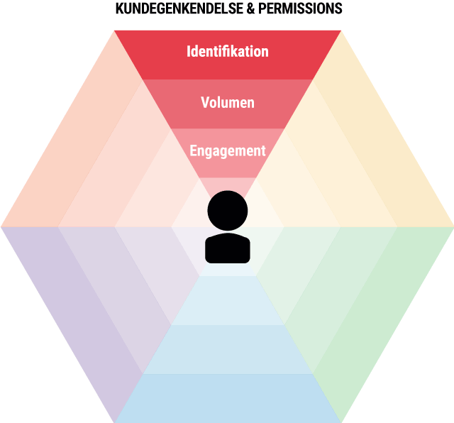 Omnichannelkundegenkendelse-permissions