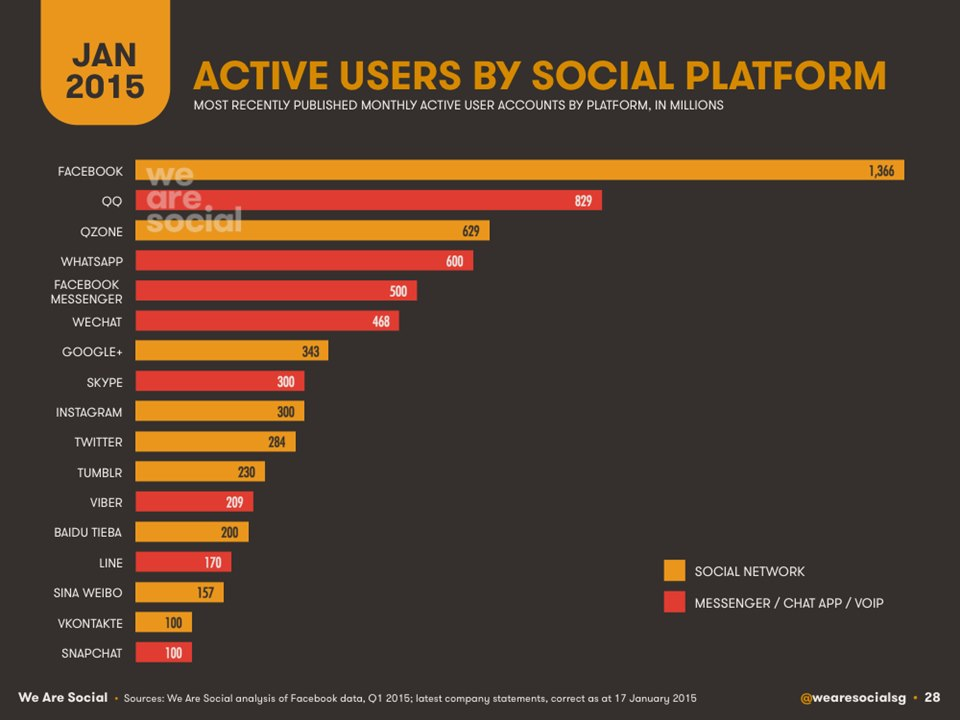 Active users by Social Platform 2015