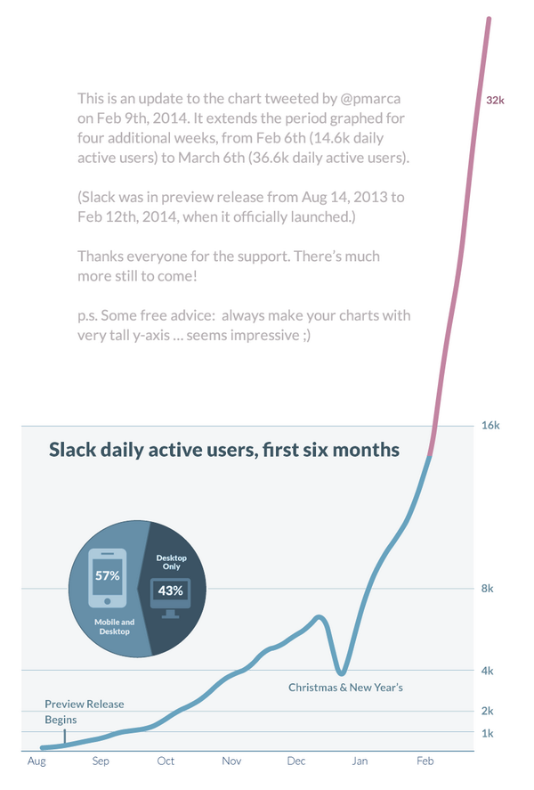Slack daily users