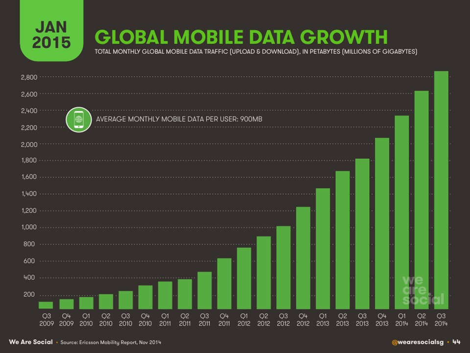 Global mobile phone data