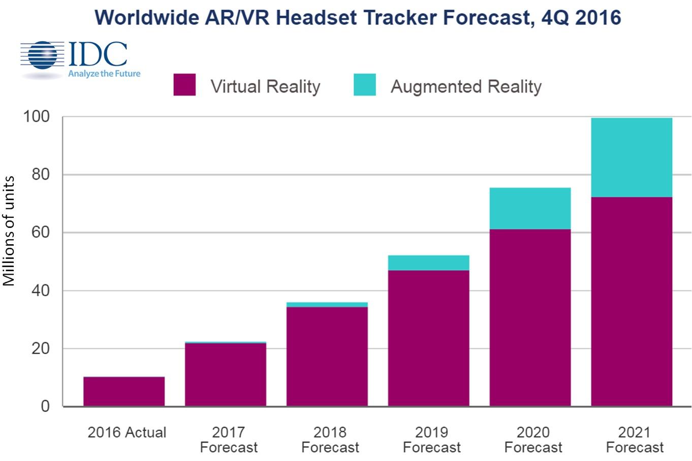 Prognos för VR-glasögon
