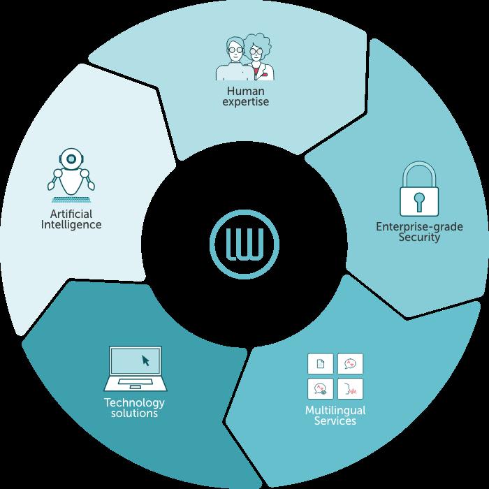 Language management ecosystem graphic