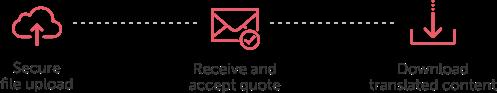 Sichere Dateiübertragung - Fordern Sie ein Angebot an - Laden Sie die übersetzten Inhalte herunter