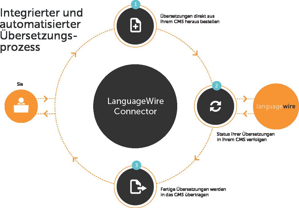 LanguageWire Connector