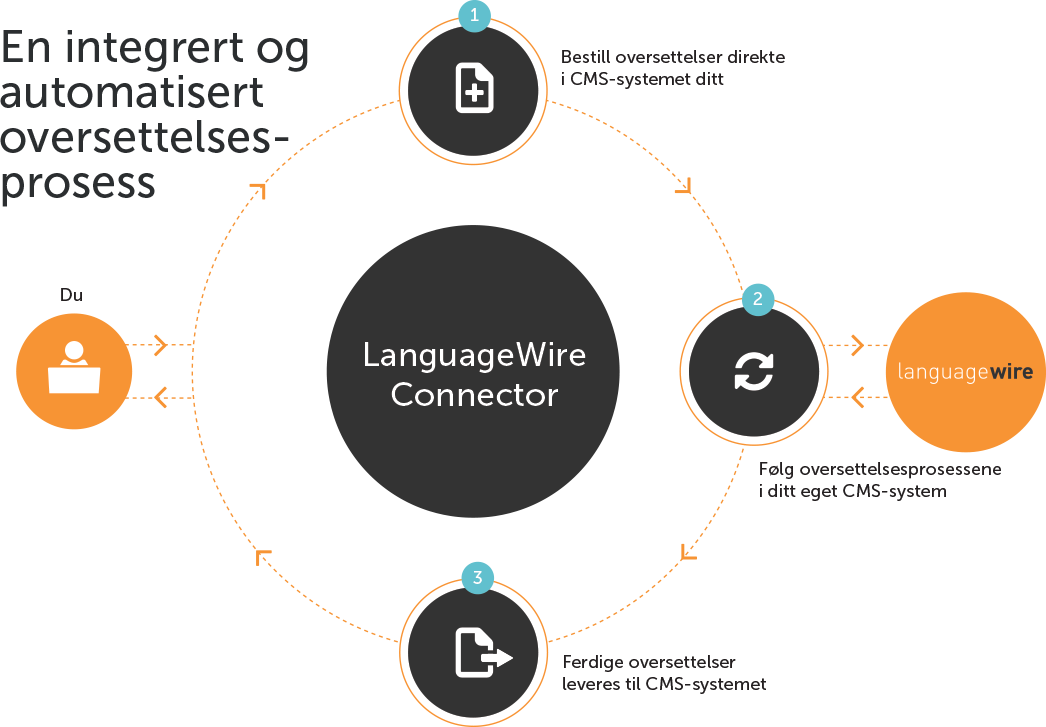 LanguageWire Connector