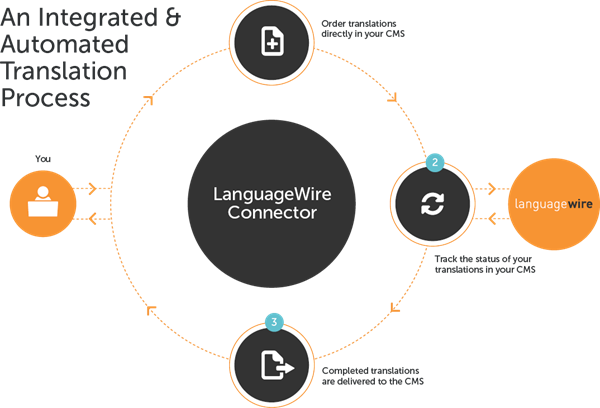 Connecteur LanguageWire