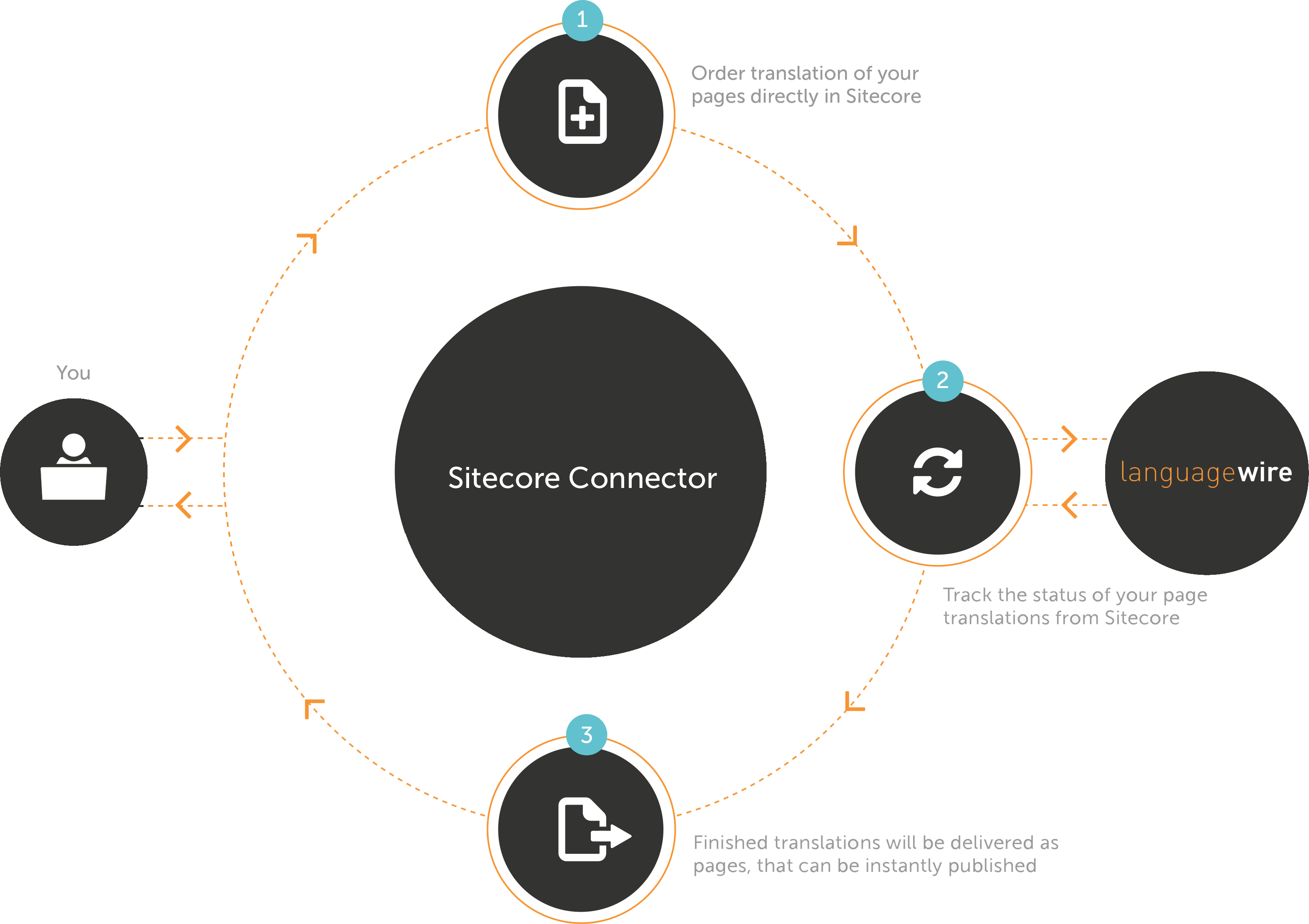 Sitecore Translation Connector Process