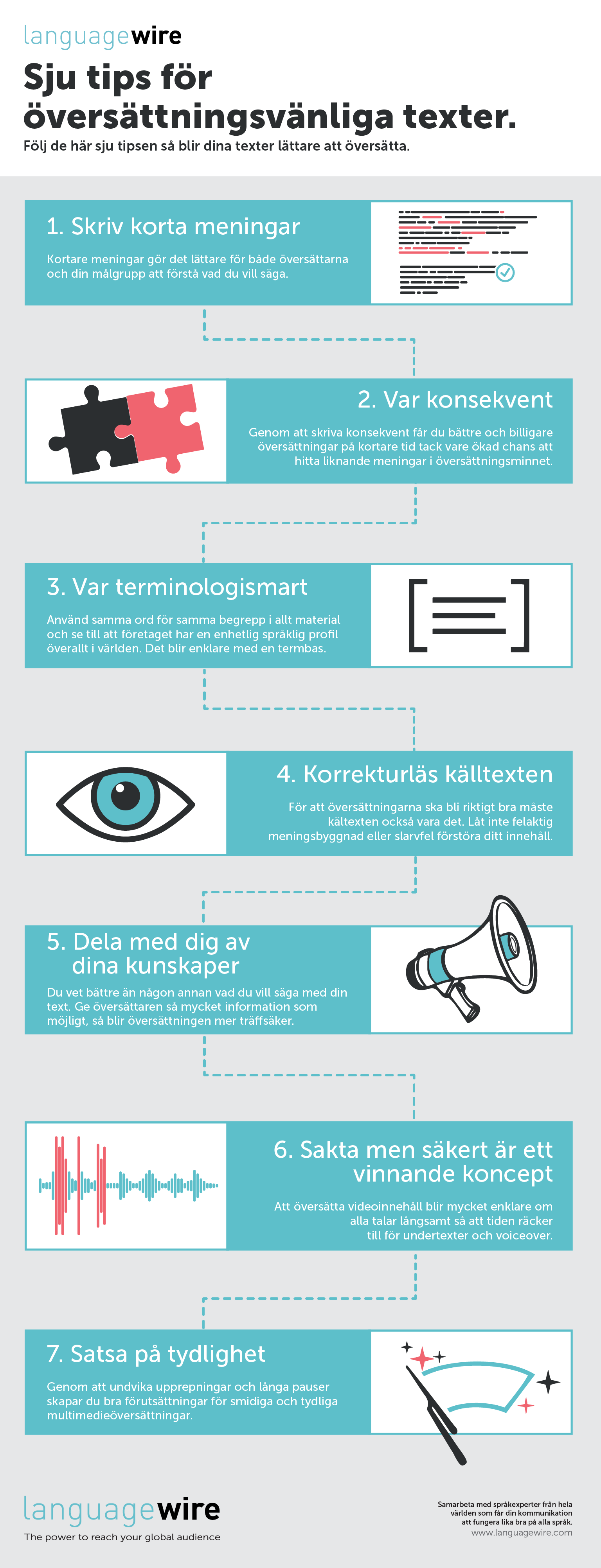 Översättningsvänliga texter Infographic