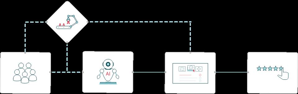 Ilustración del proceso de dedicación humana para nuestra IA