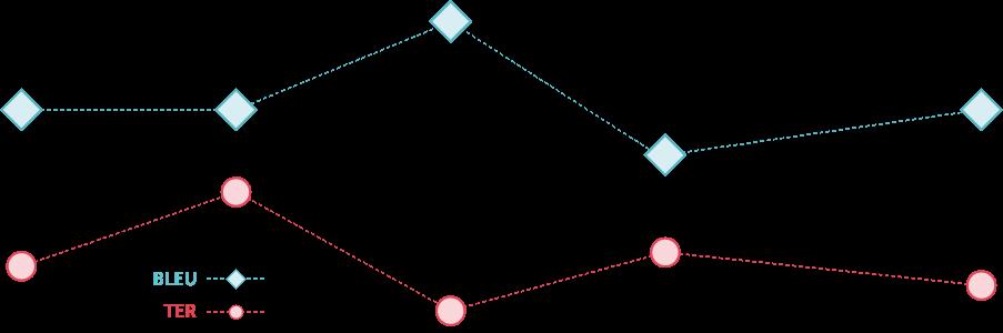 Grafik BLEU och TER