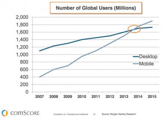 comScore - mobilanvändare jämfört med datoranvändare i världen